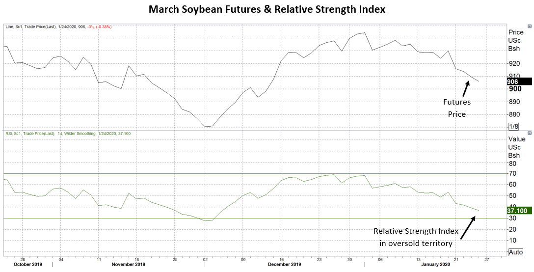 1.24.20 Soybeans - Graphic 1.PNG