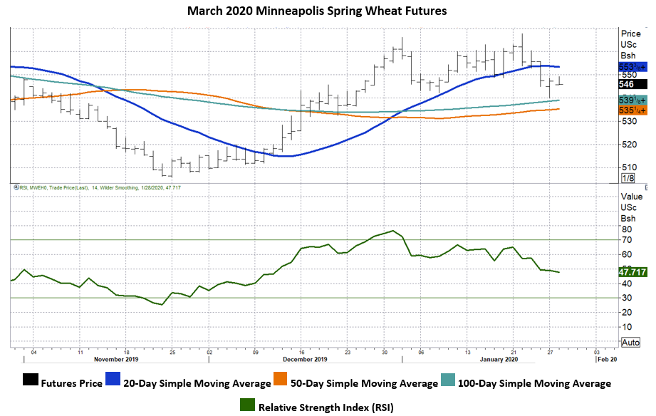 1.28.20 Graphic 5 - MN Wheat.PNG