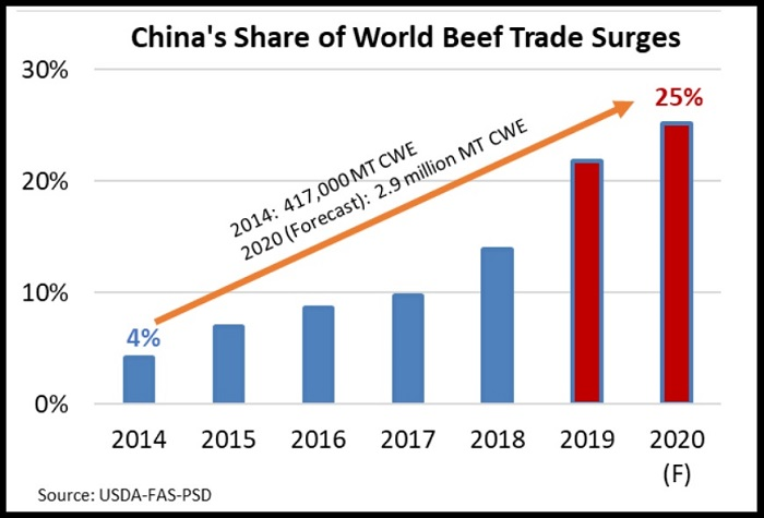Graph of Chinese beef imports