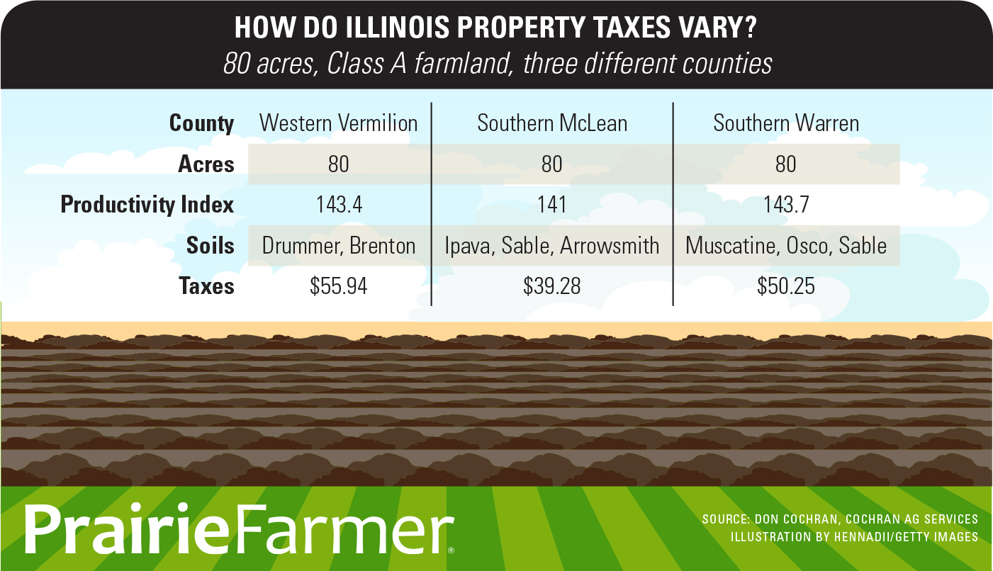 property tax table