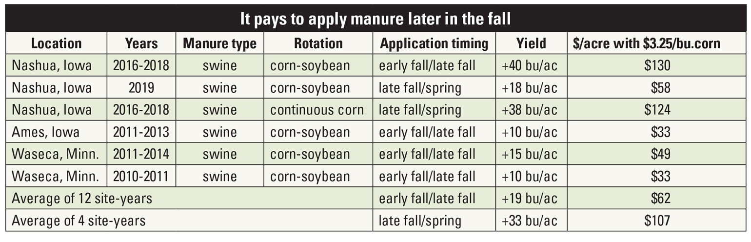 Corn yield and gross revenue with delayed manure application table