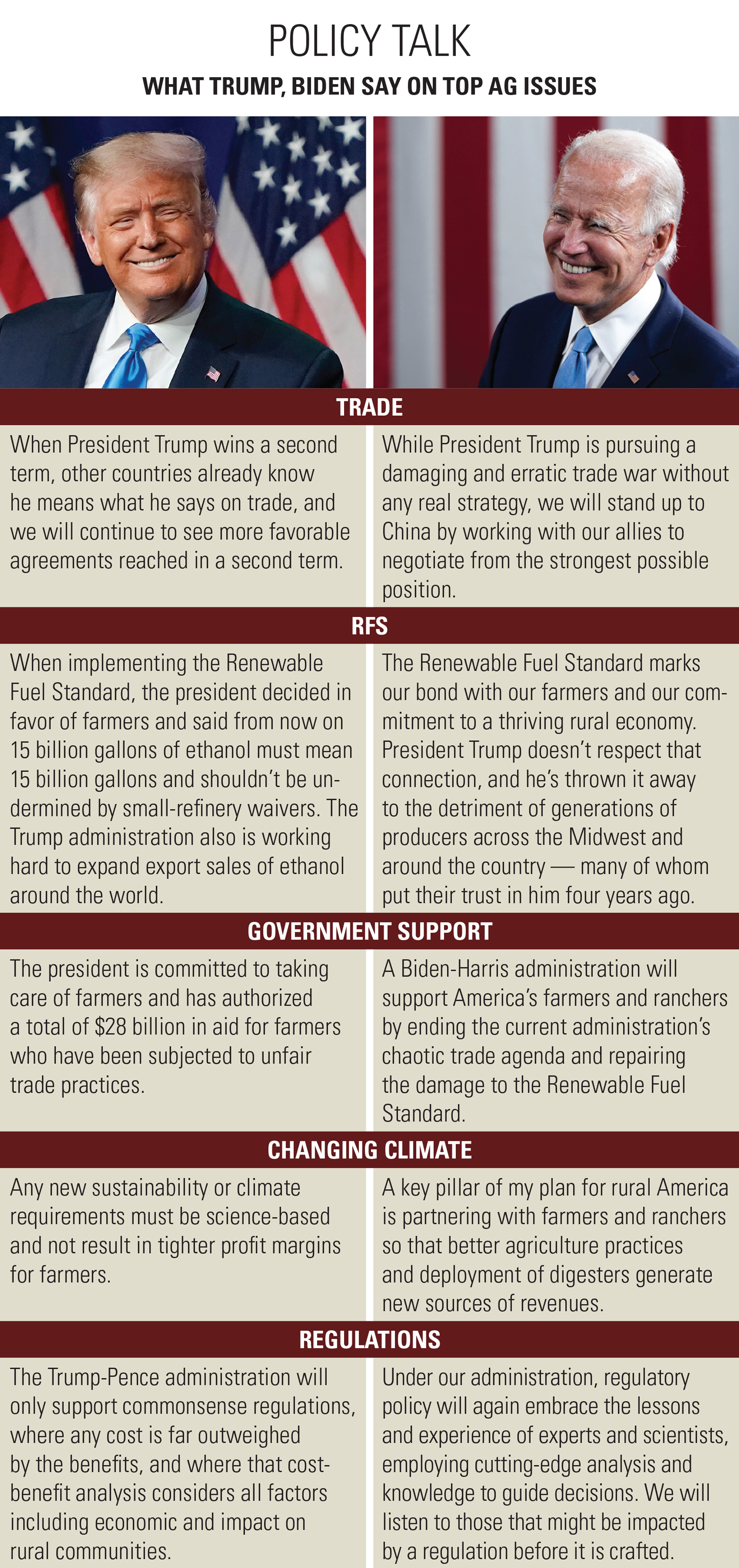 Comparison of where Trump, Biden stand on ag issues