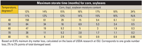 Maximum storage time (months) for corn, soybeans table