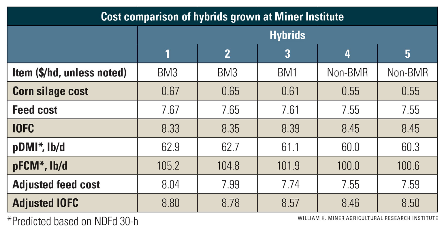 Table of cost comparison of corn silage hybrids grown at Miner Institute