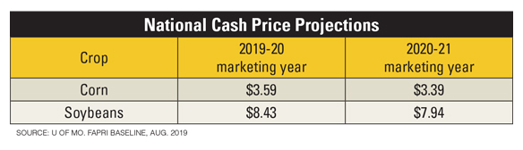 National cash price projections table
