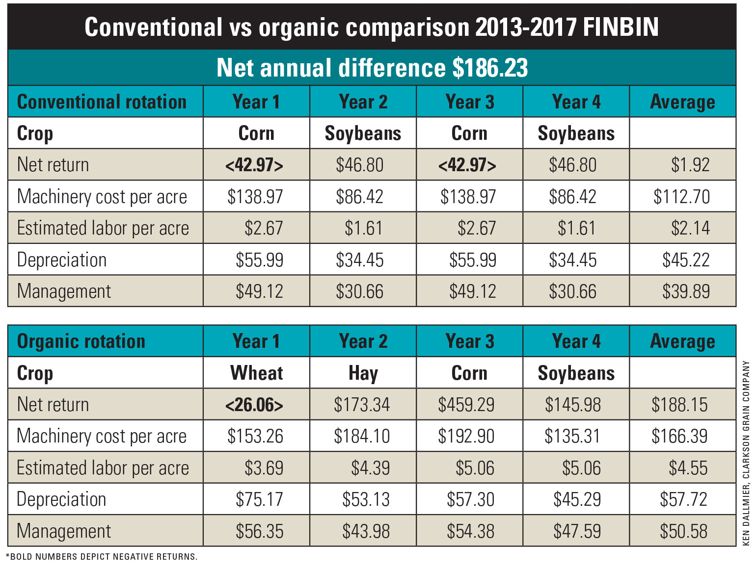 A graphic table comparing conventional versus organic crop profits