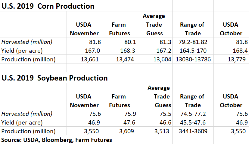 11.08 usda report.png