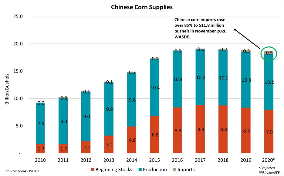 graphic showing Chinese corn supplies