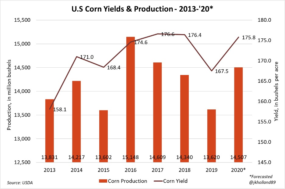 U.S. corn yields and production, 2013-20