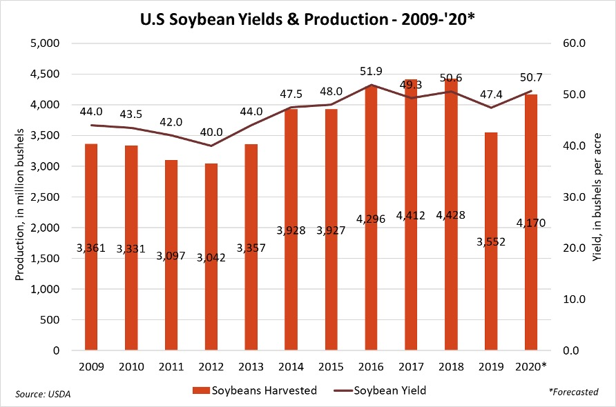 U.S. soybean yields and production, 2009-20