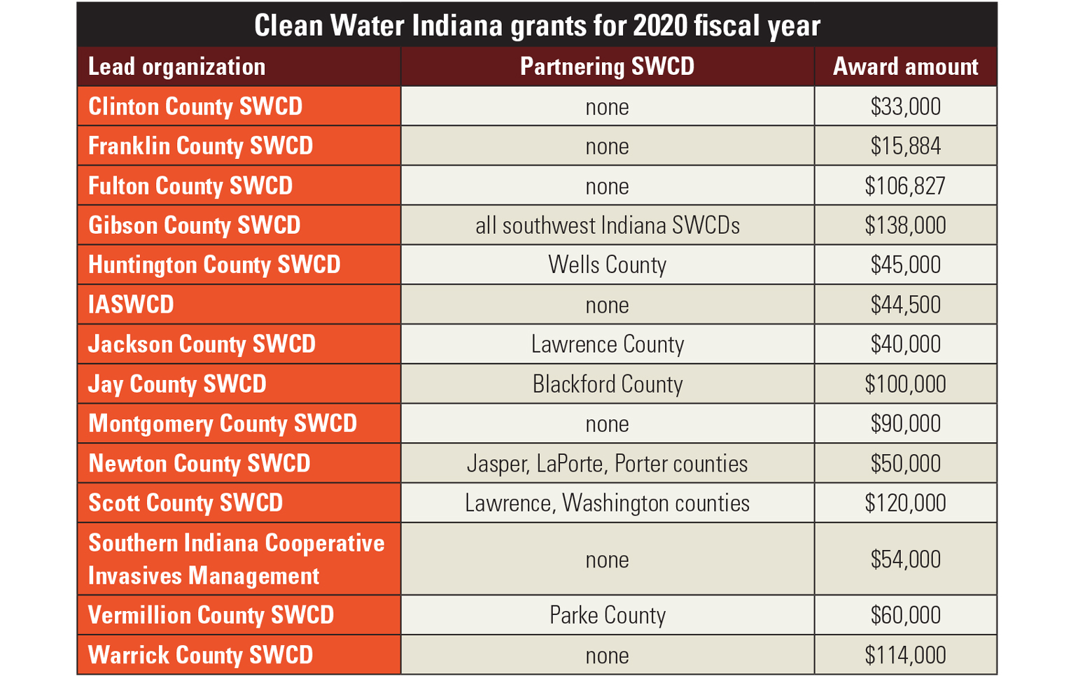 chart of Clean Water Indiana grants for 2020