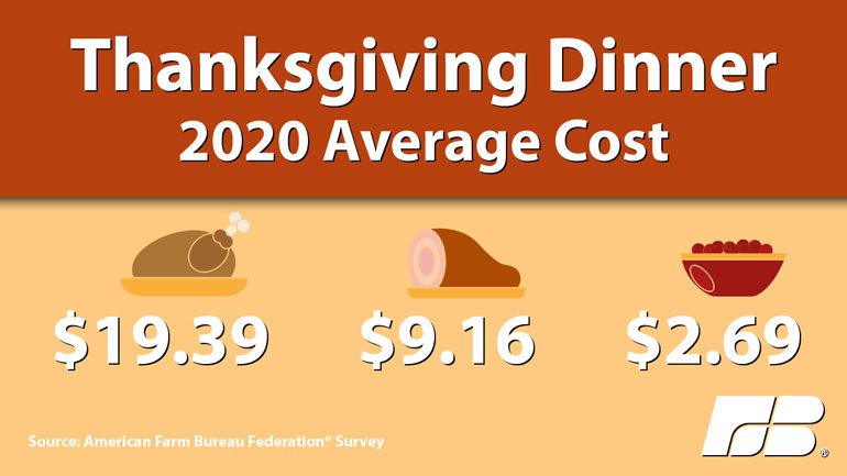 A graphic illustrating the average cost for thanksgiving dinner; $19.39 for a 16-pound turkey, $9.16 for a 4-pound ham and $2.69 for 12-ounces of cranberries