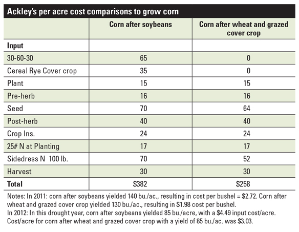 Ackley's per acre cost comparisons to grow corn chart