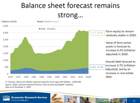 Balance sheet forecast remains strong