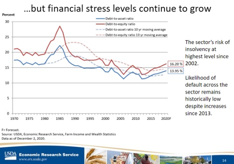 financial stress levels continue to grow