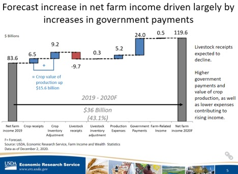 Forecast Increase In Net Farm Income