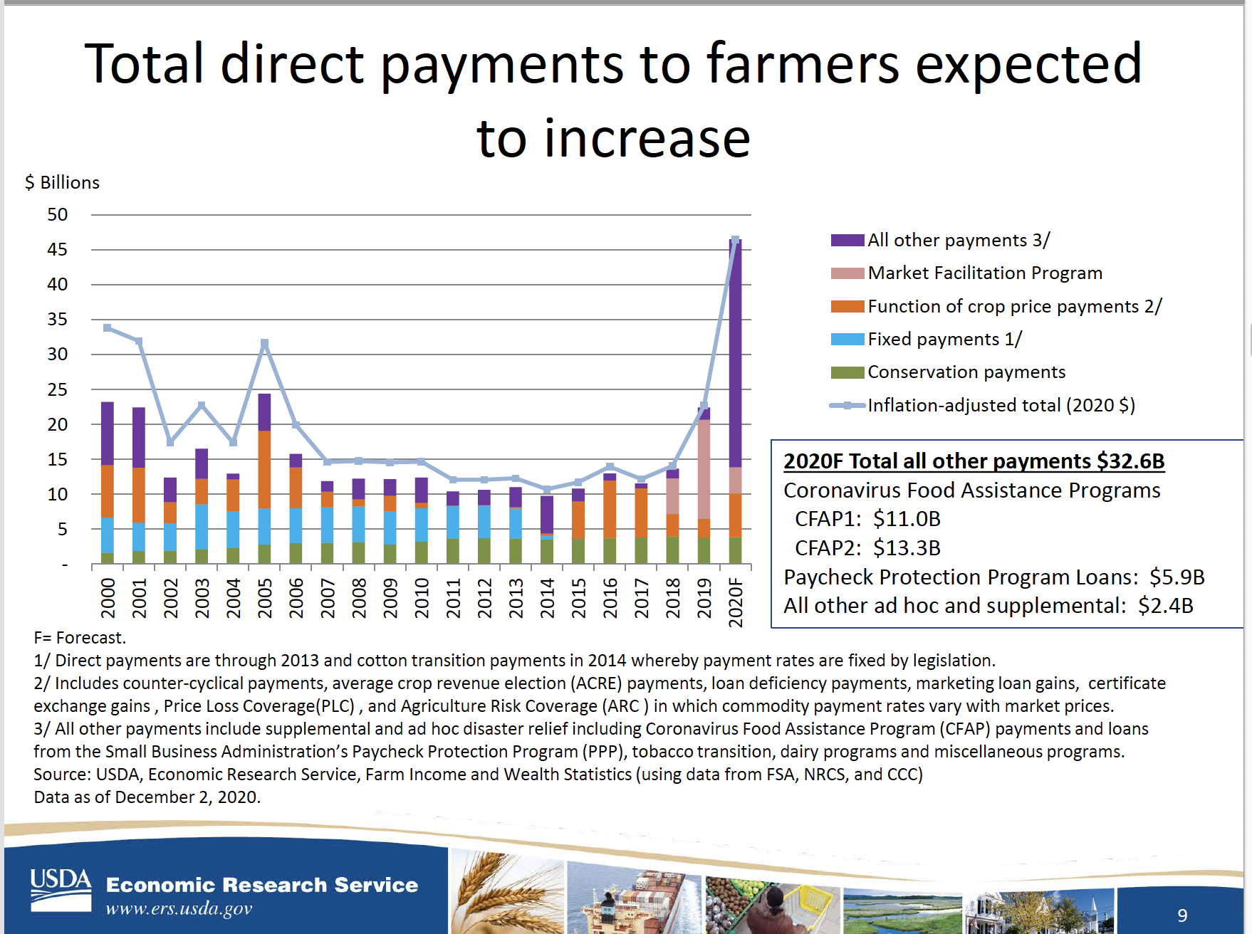 Total Direct Payments To Farmers