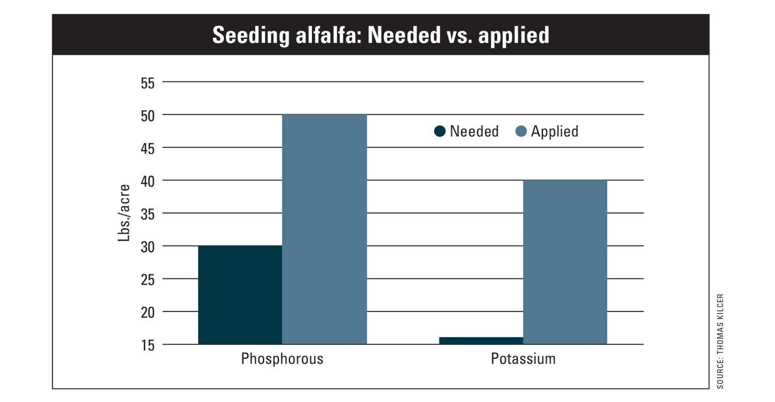 Chart shows needed vs. applied phosphorus and potassium during alfalfa seeding