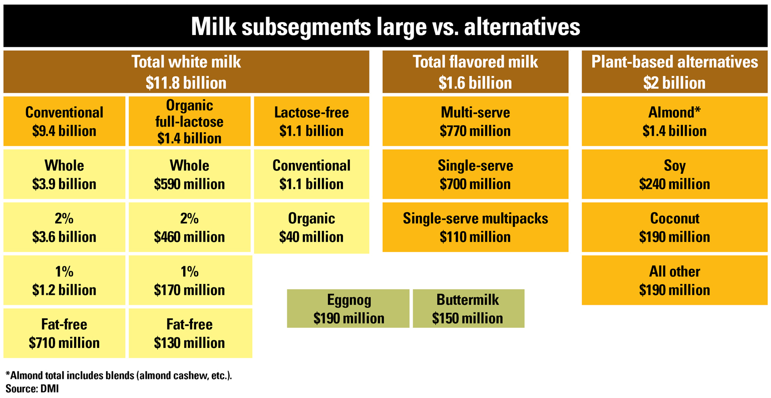 table showing milk subsegments versus alternatives