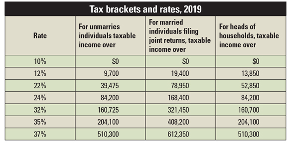 tax bracket and rates 2019 table