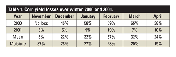 Corn yield losses over winter, 2000 and 2001 table