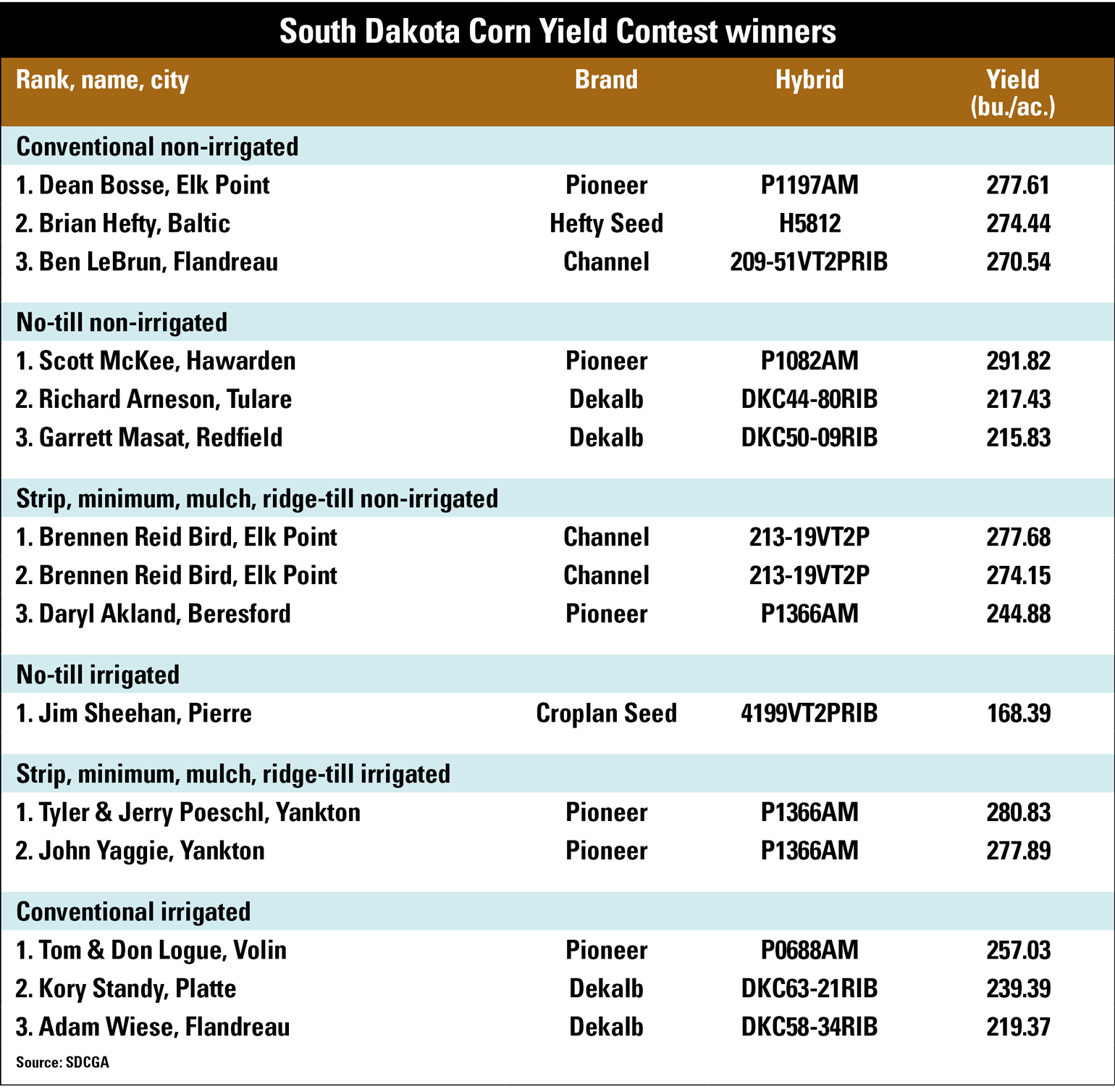 South Dakota Corn Yield Contest winners