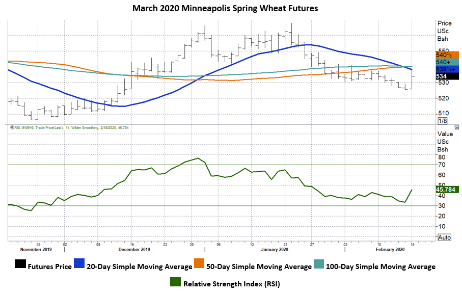 2-18 - Graphic 5 - MN Wheat.PNG