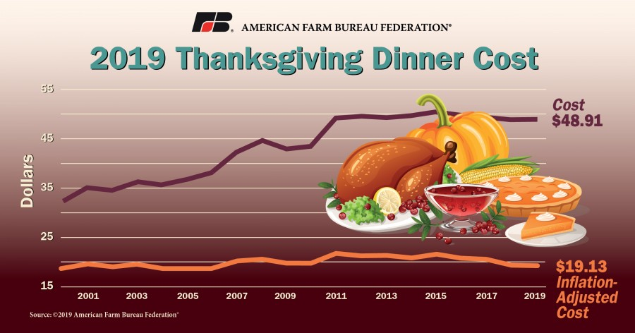 Graphic showing price of Thanksgiving meal according to AFBF survey