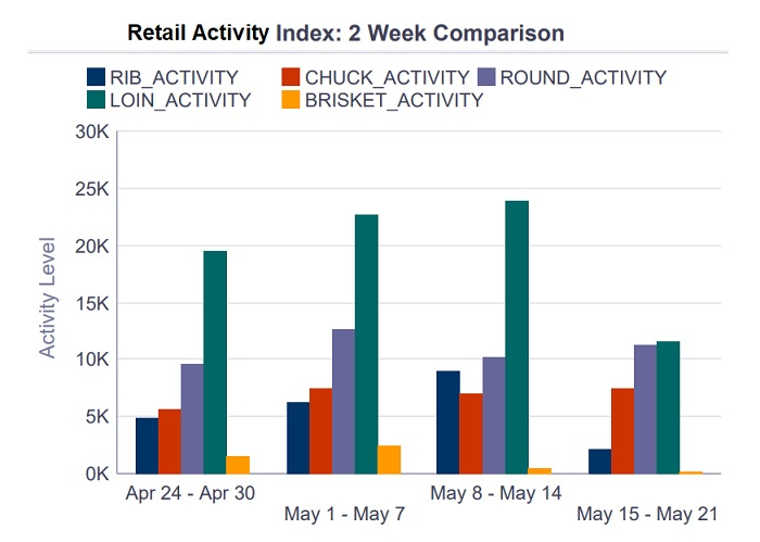 5-19-retail-activity-report.jpg
