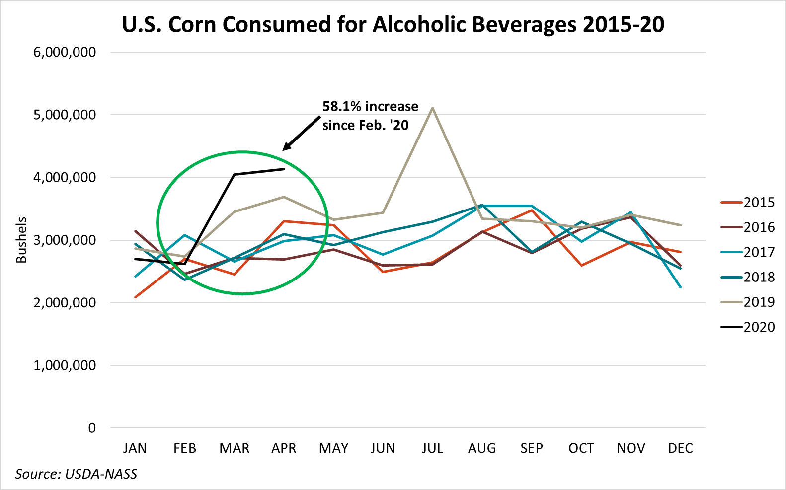 6-2 - Graphic 6 - Corn Consumption.png