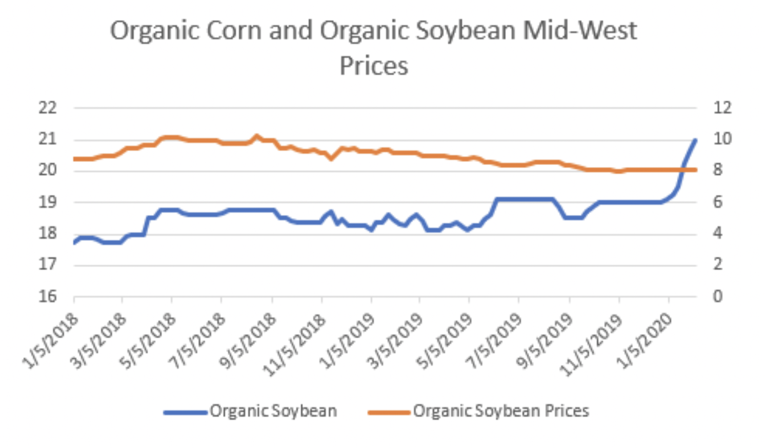 chart showing organic corn, soybean prices