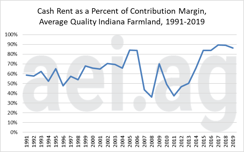 8.27 figure-4-rent-to-cont.-margin.png