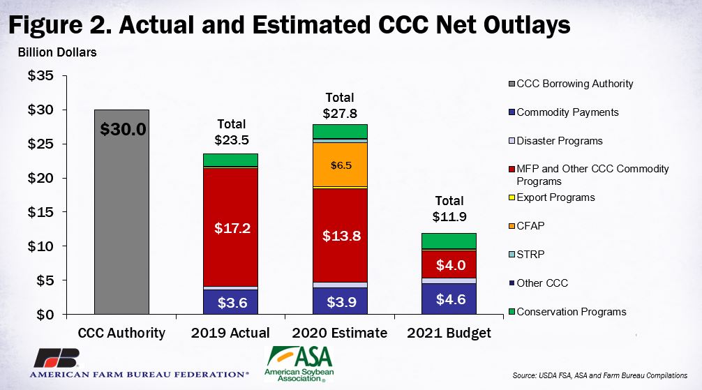 Actual & Estimated CCC Net Outlays