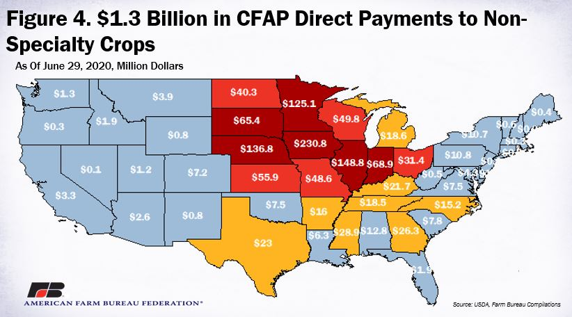CFAP payments to non-specialty crop producers