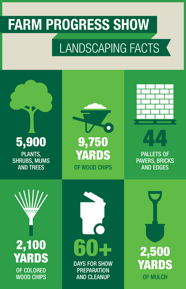 Farm Progress Show landscaping infographic