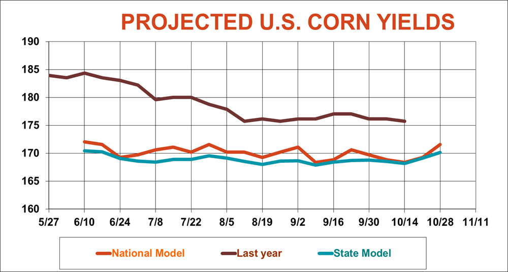 projected U.S. corn yields