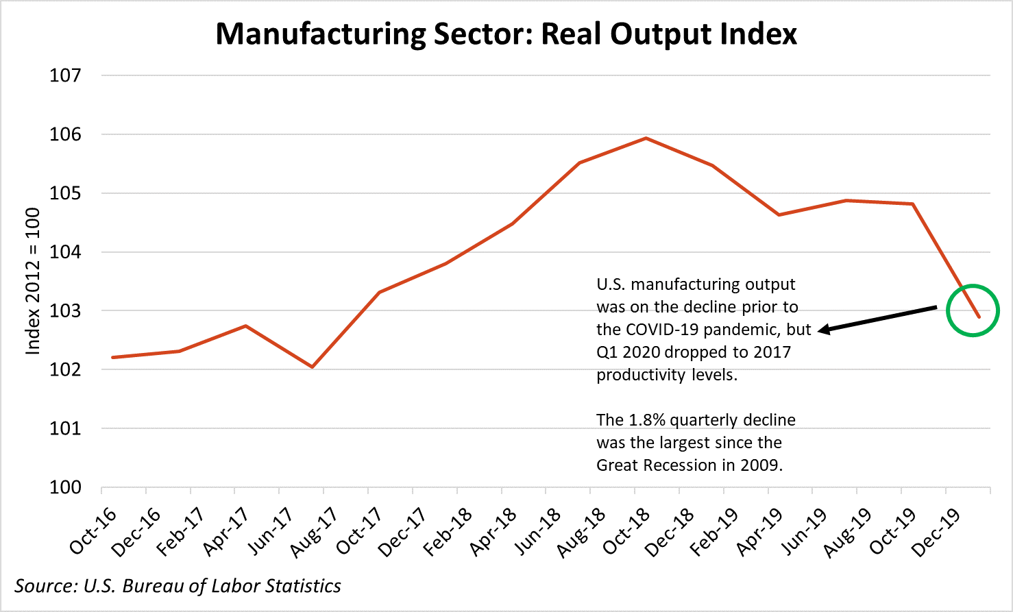Real Output Index