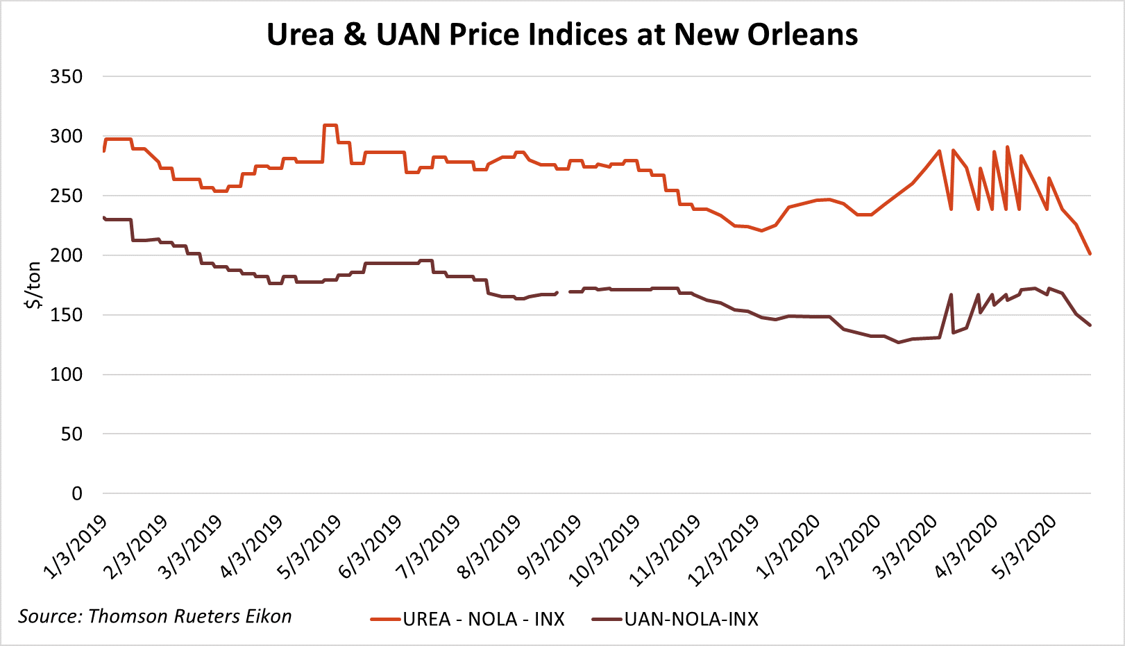 Urea and UAN Price Indices at New Orleans