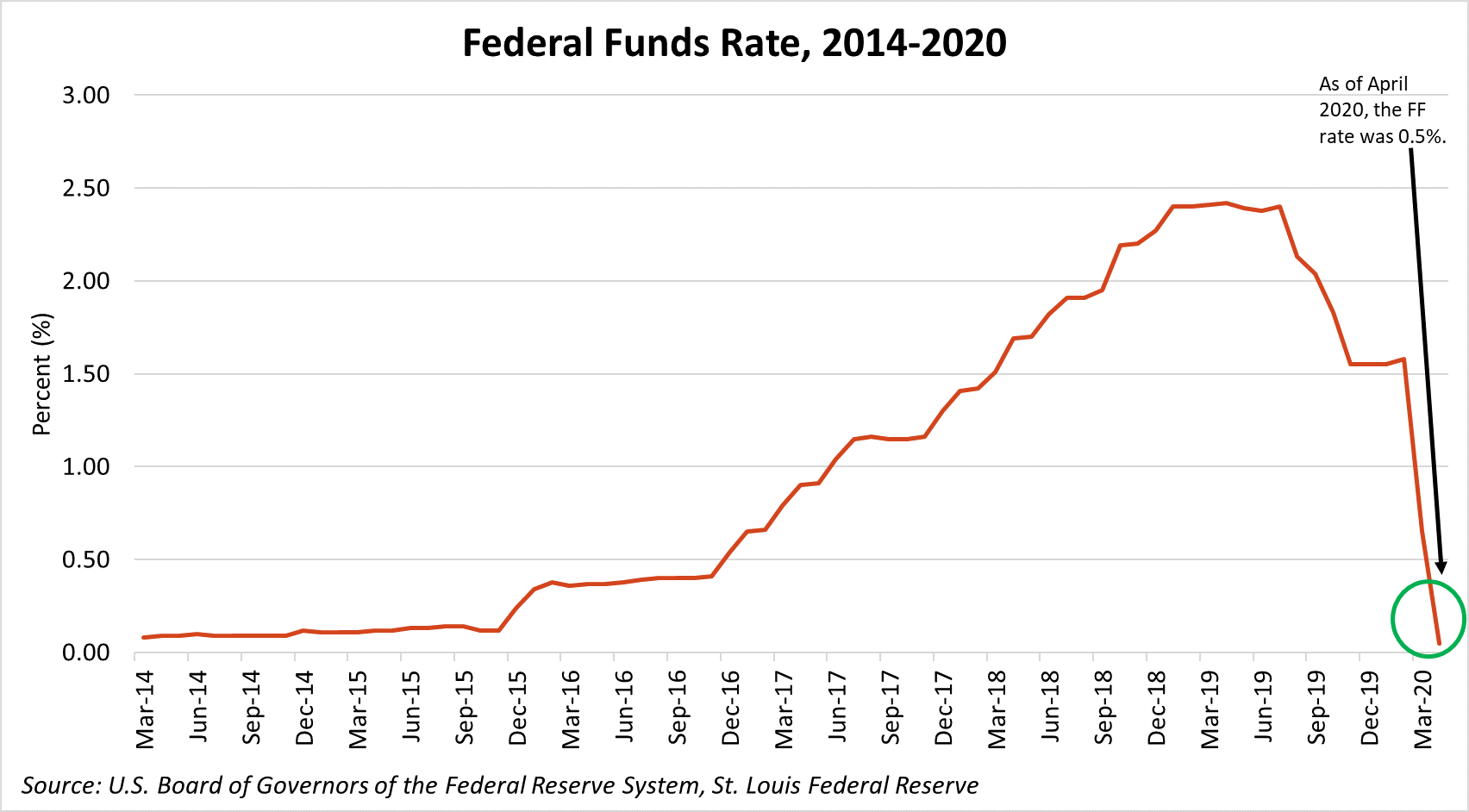 Federal Funds Rate, 2014-2020