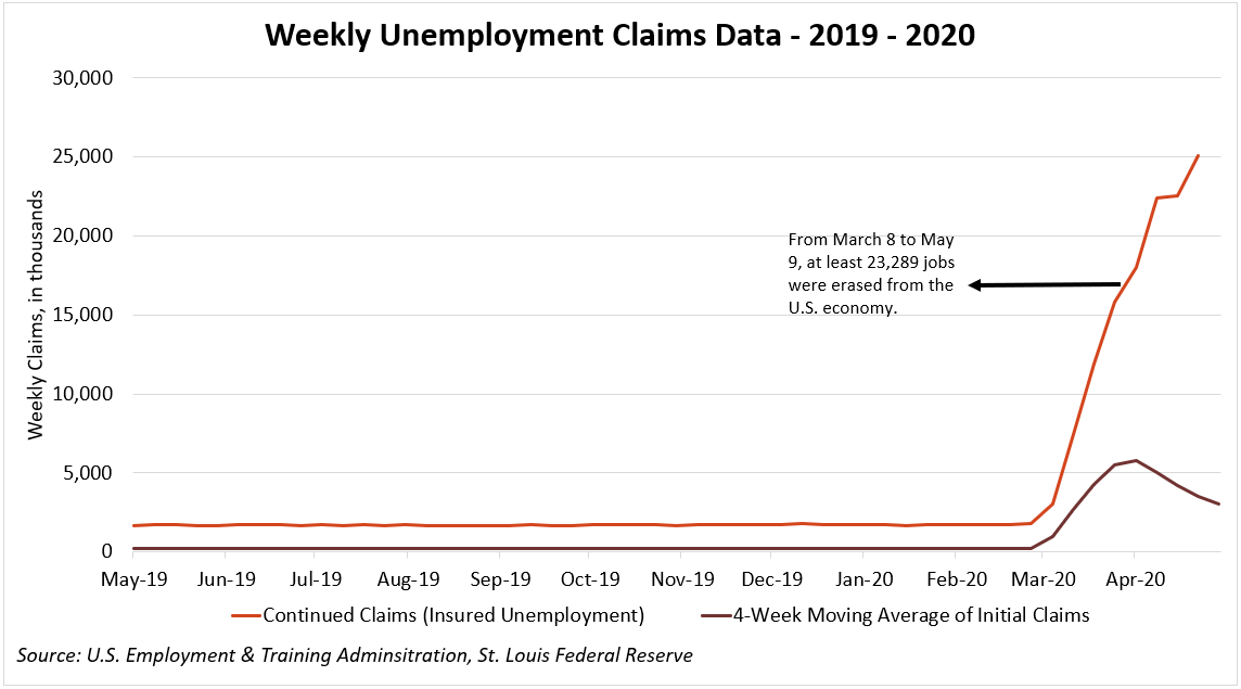 Weekly Unemployment Claims Data - 2019-2020