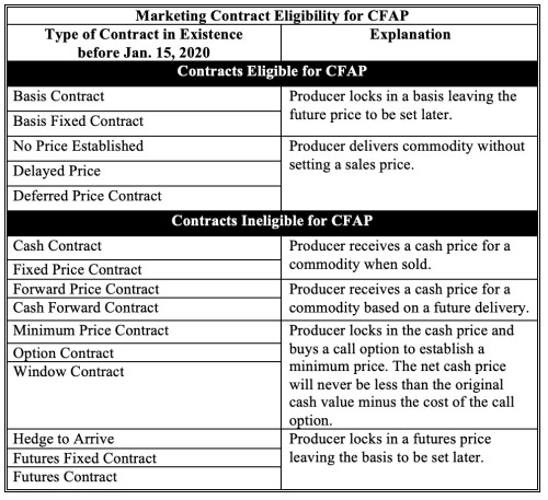 Market Contracts CFAP.jpg