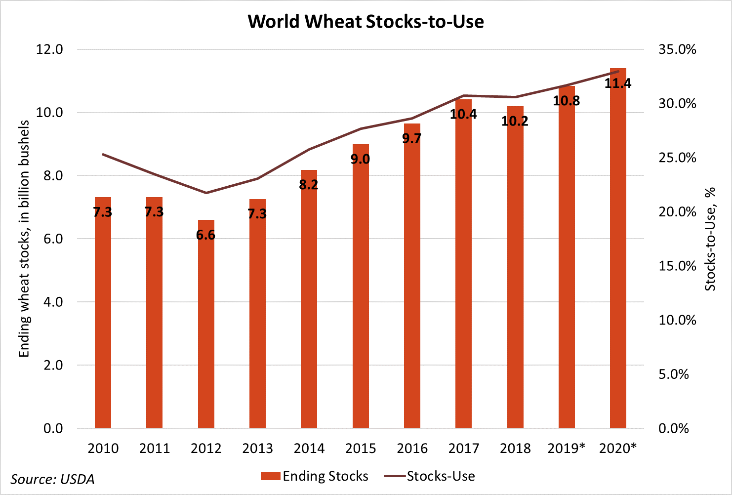 May20 WASDE Graphic 4 - World Wheat.png