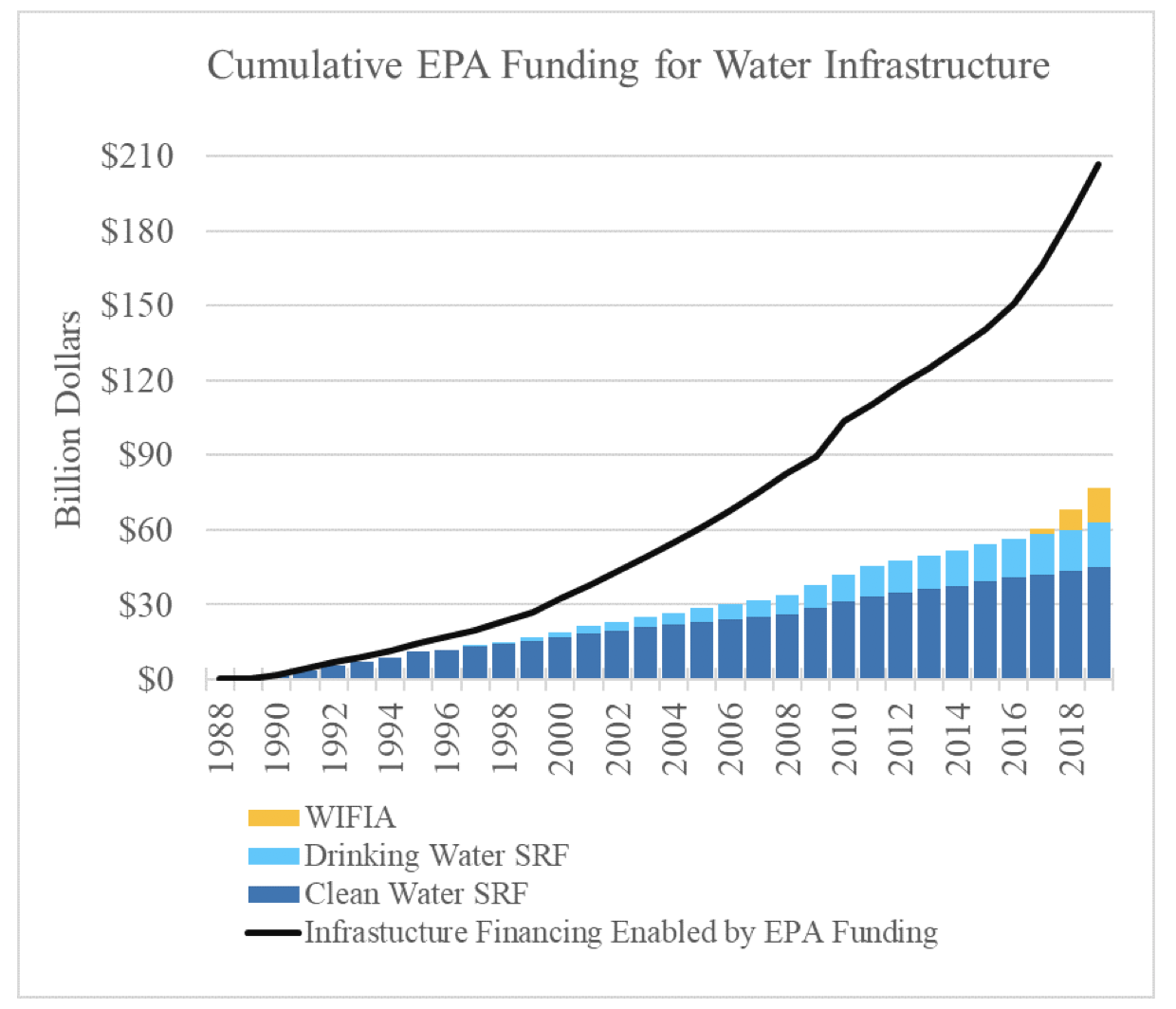 graphic showing EPA investment in water quality