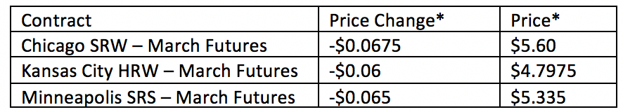 Wheat contracts price changes