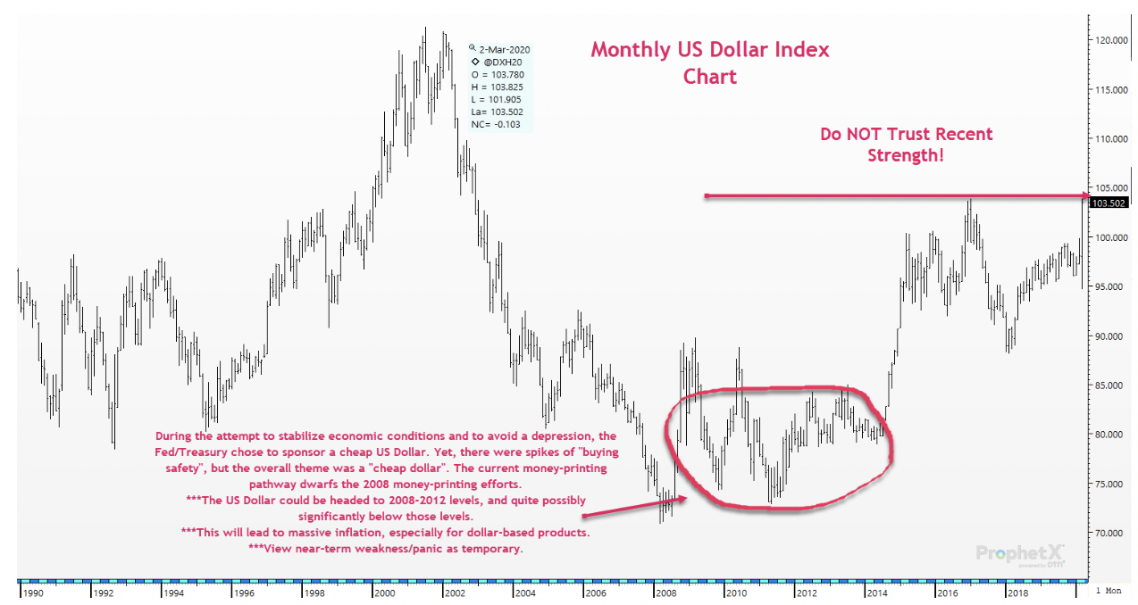 Monthly US Dollar Index Chart