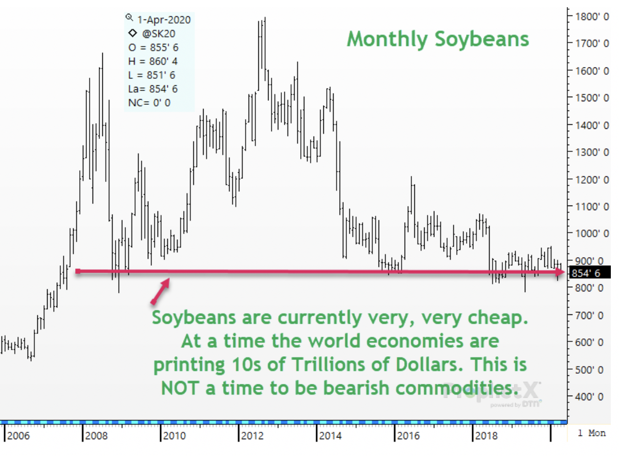 monthly soybeans