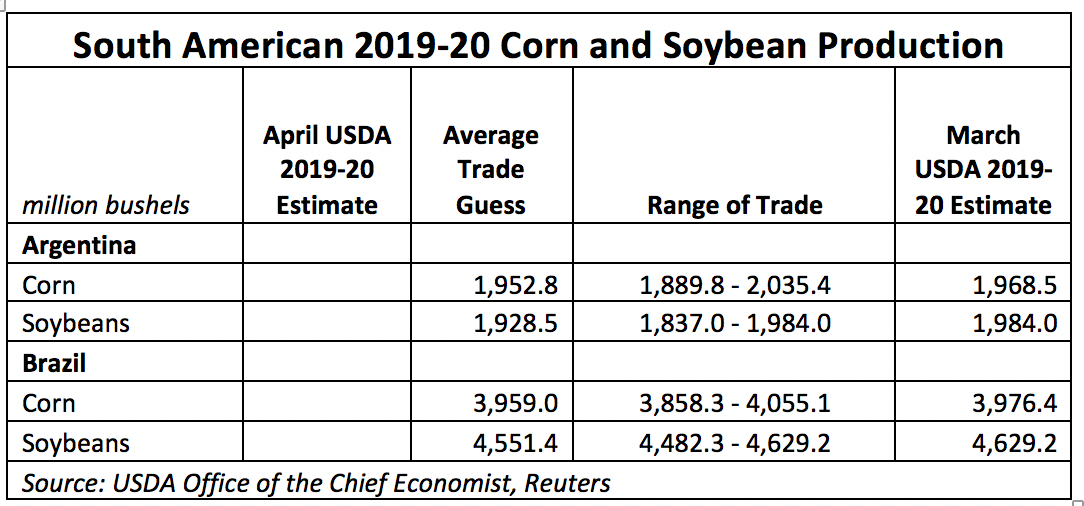 South American Corn And Soybean Production Trade Estimates