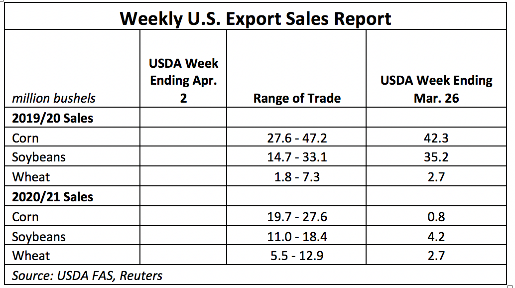 Weekly U.S. Export Sales Report