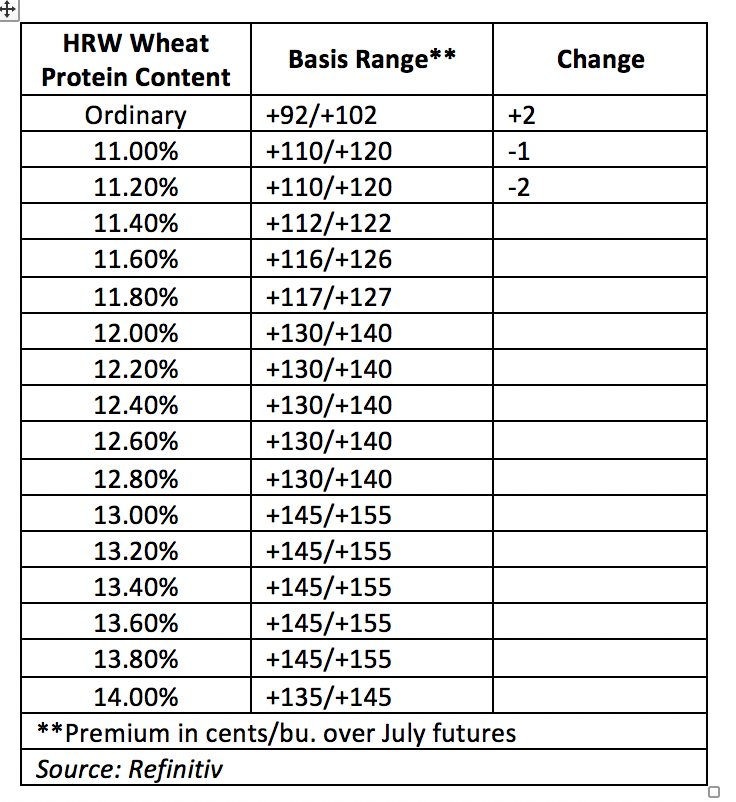 wheat protein content, basis range, change