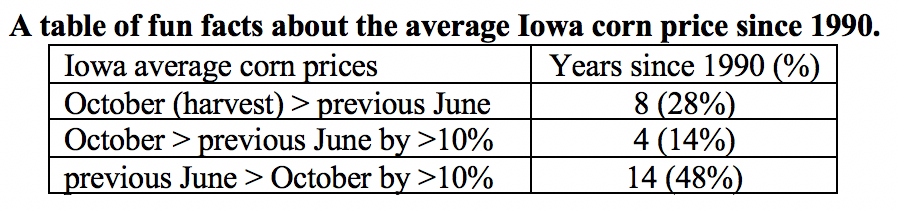 Fun facts about average Iowa corn price since 1990